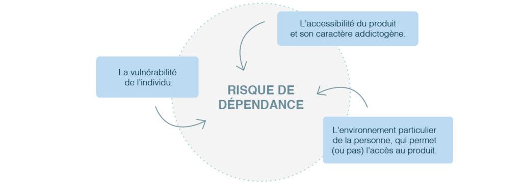 Facteurs qui favorisent le risque de dépendance